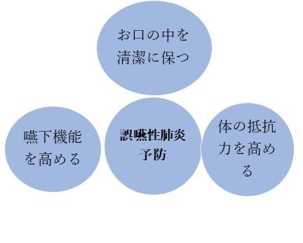 誤嚥性肺炎④