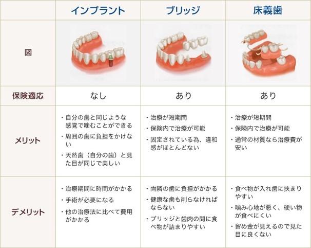 Dr鈴木ブログ1